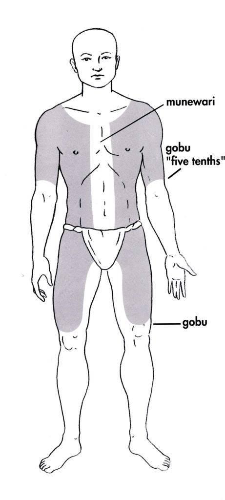 Japanese tattoo Munewari